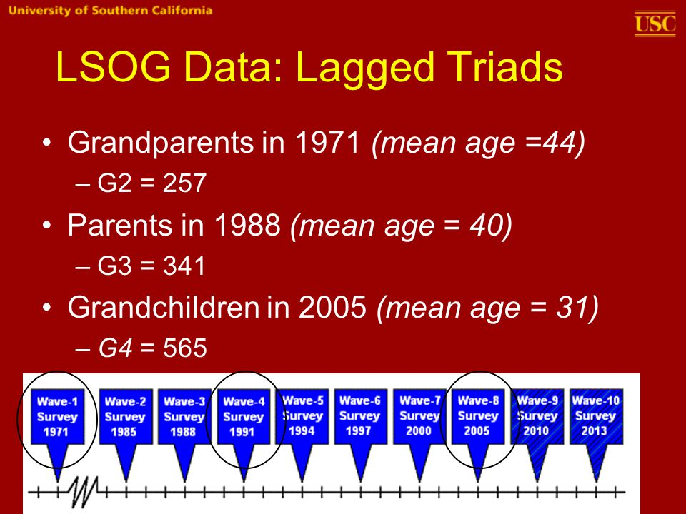 LSOG Data: Lagged Triads Grandparents in 1971 (mean age =44) –G2 = 257 Parents in 1988 (mean age = 40) –G3 = 341 Grandchildren in 2005 (mean age = 31) –G4 = 565