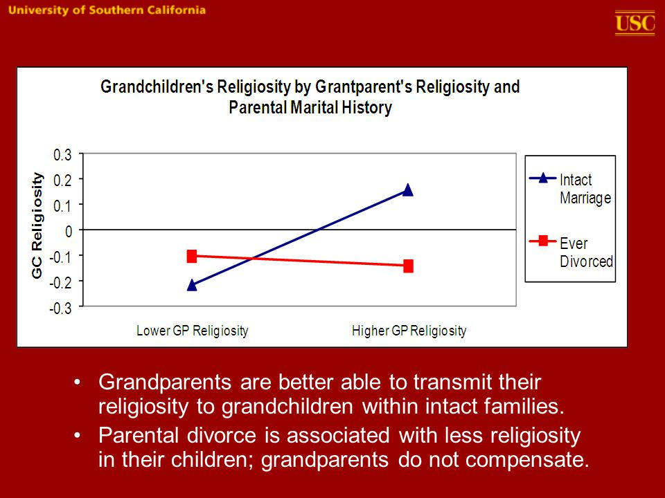 Grandparents are better able to transmit their religiosity to grandchildren within intact families.