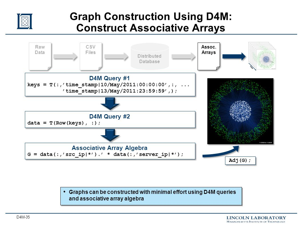 D4M-35 Graphs can be constructed with minimal effort using D4M queries and associative array algebra Graph Construction Using D4M: Construct Associative Arrays Distributed Database Raw Data CSV Files Assoc.