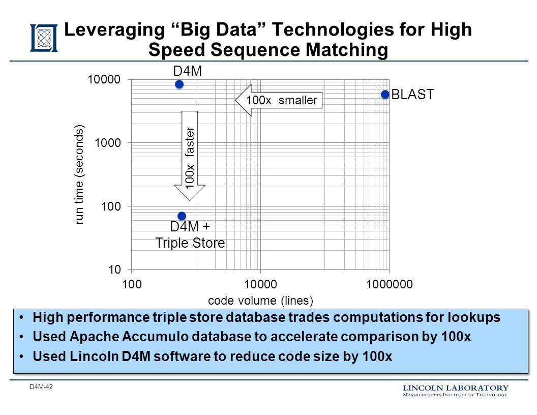 D4M-42 Leveraging Big Data Technologies for High Speed Sequence Matching D4M D4M + Triple Store BLAST 100x faster 100x smaller