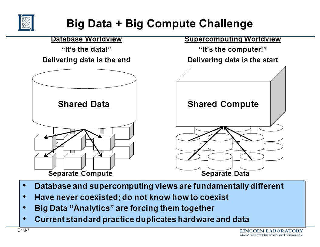 D4M-7 Big Data + Big Compute Challenge Database Worldview It's the data! Delivering data is the end Supercomputing Worldview It's the computer! Delivering data is the start Shared Compute Separate DataSeparate Compute Shared Data Database and supercomputing views are fundamentally different Have never coexisted; do not know how to coexist Big Data Analytics are forcing them together Current standard practice duplicates hardware and data Database and supercomputing views are fundamentally different Have never coexisted; do not know how to coexist Big Data Analytics are forcing them together Current standard practice duplicates hardware and data