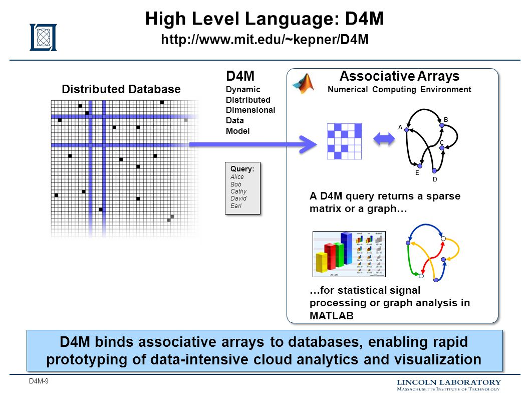 D4M-9 High Level Language: D4M http://www.mit.edu/~kepner/D4M Distributed Database Query: Alice Bob Cathy David Earl Query: Alice Bob Cathy David Earl Associative Arrays Numerical Computing Environment D4M Dynamic Distributed Dimensional Data Model A C D E B A D4M query returns a sparse matrix or a graph… …for statistical signal processing or graph analysis in MATLAB D4M binds associative arrays to databases, enabling rapid prototyping of data-intensive cloud analytics and visualization