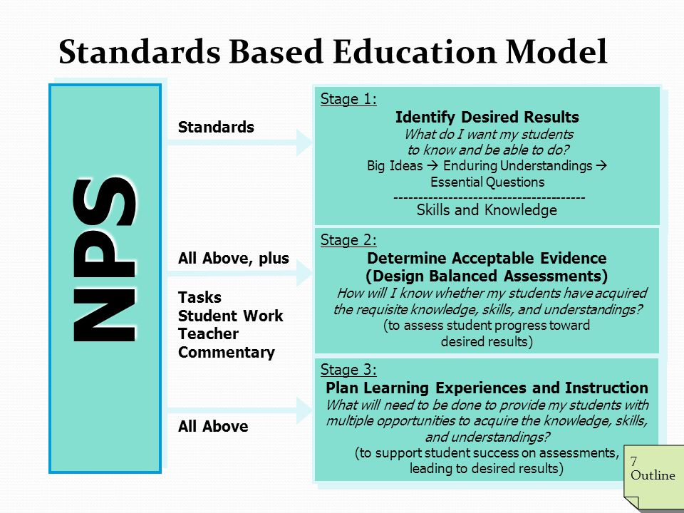 Standards Based Education Model NPS Standards All Above, plus Tasks Student Work Teacher Commentary All Above Stage 1: Identify Desired Results What do I want my students to know and be able to do.
