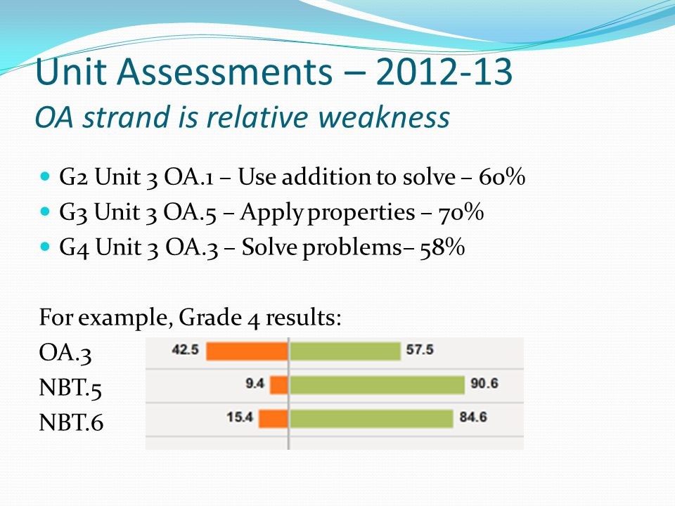 Unit Assessments – 2012-13 OA strand is relative weakness G2 Unit 3 OA.1 – Use addition to solve – 60% G3 Unit 3 OA.5 – Apply properties – 70% G4 Unit 3 OA.3 – Solve problems– 58% For example, Grade 4 results: OA.3 NBT.5 NBT.6