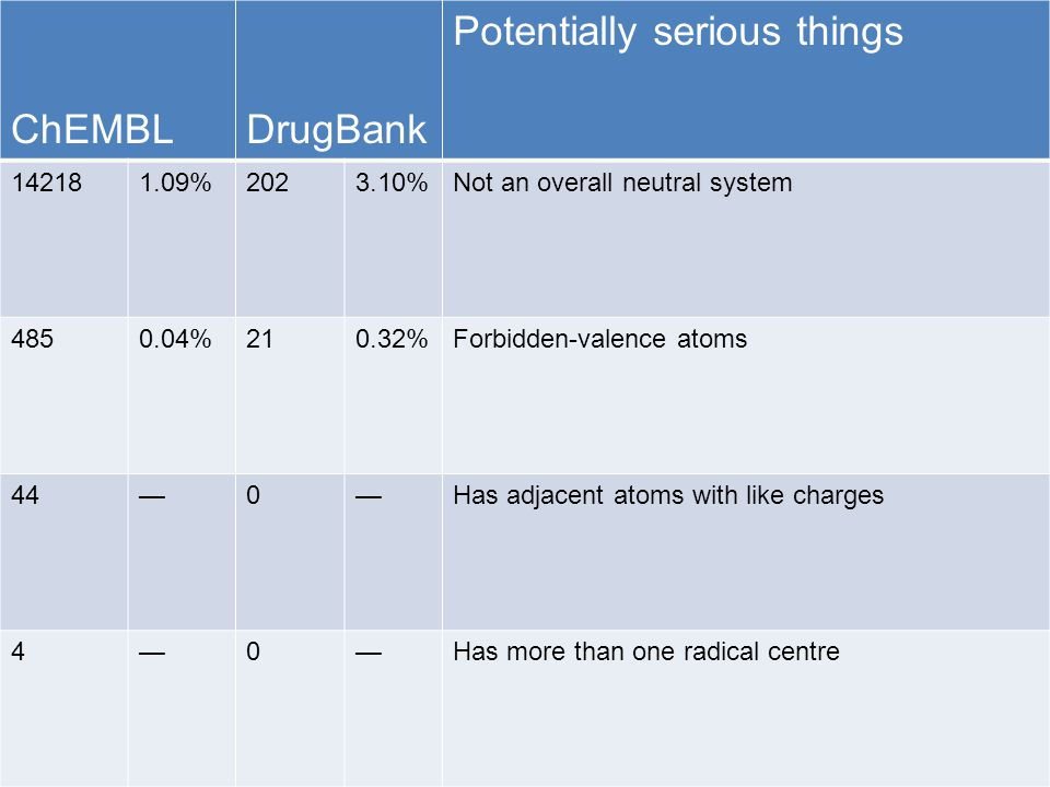 ChEMBLDrugBank Potentially serious things 142181.09%2023.10%Not an overall neutral system 4850.04%210.32%Forbidden-valence atoms 44—0—Has adjacent atoms with like charges 4—0—Has more than one radical centre