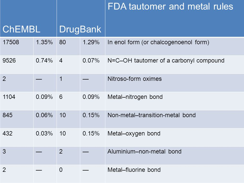 ChEMBLDrugBank FDA tautomer and metal rules 175081.35%801.29%In enol form (or chalcogenoenol form) 95260.74%40.07%N=C–OH tautomer of a carbonyl compound 2—1—Nitroso-form oximes 11040.09%6 Metal–nitrogen bond 8450.06%100.15%Non-metal–transition-metal bond 4320.03%100.15%Metal–oxygen bond 3—2—Aluminium–non-metal bond 2—0—Metal–fluorine bond
