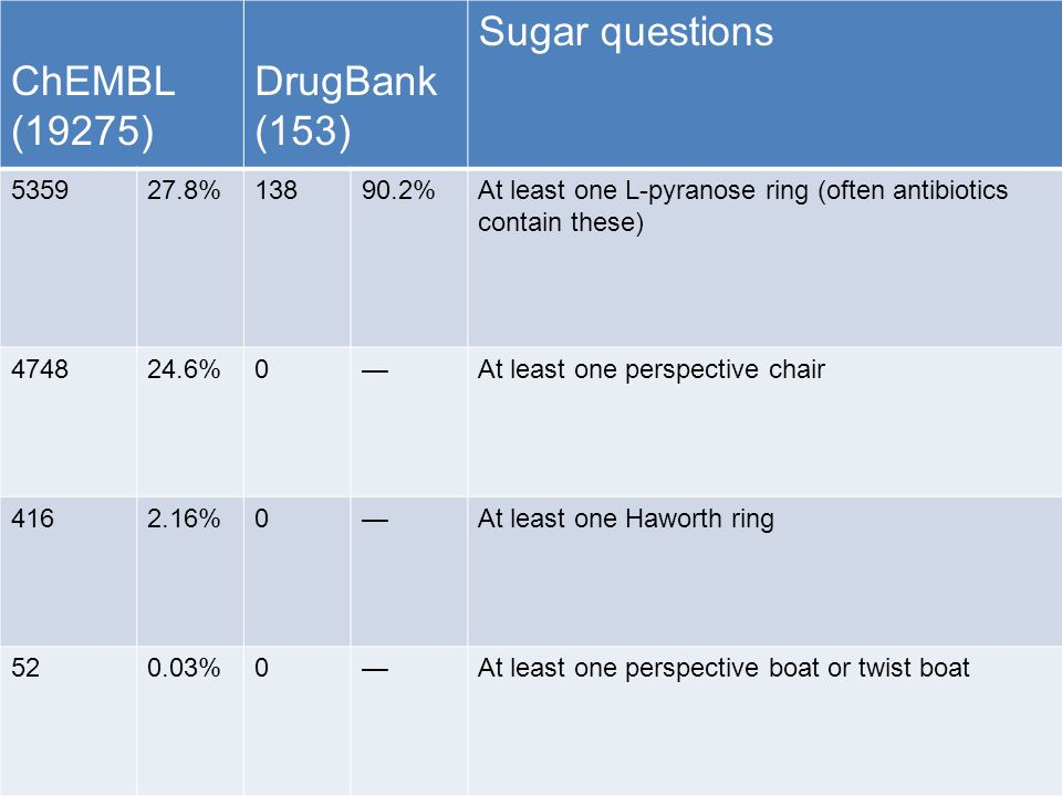 ChEMBL (19275) DrugBank (153) Sugar questions 535927.8%13890.2%At least one L-pyranose ring (often antibiotics contain these) 474824.6%0—At least one perspective chair 4162.16%0—At least one Haworth ring 520.03%0—At least one perspective boat or twist boat