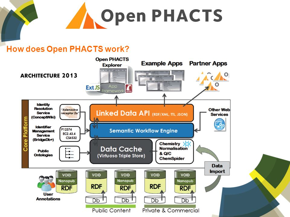 How does Open PHACTS work