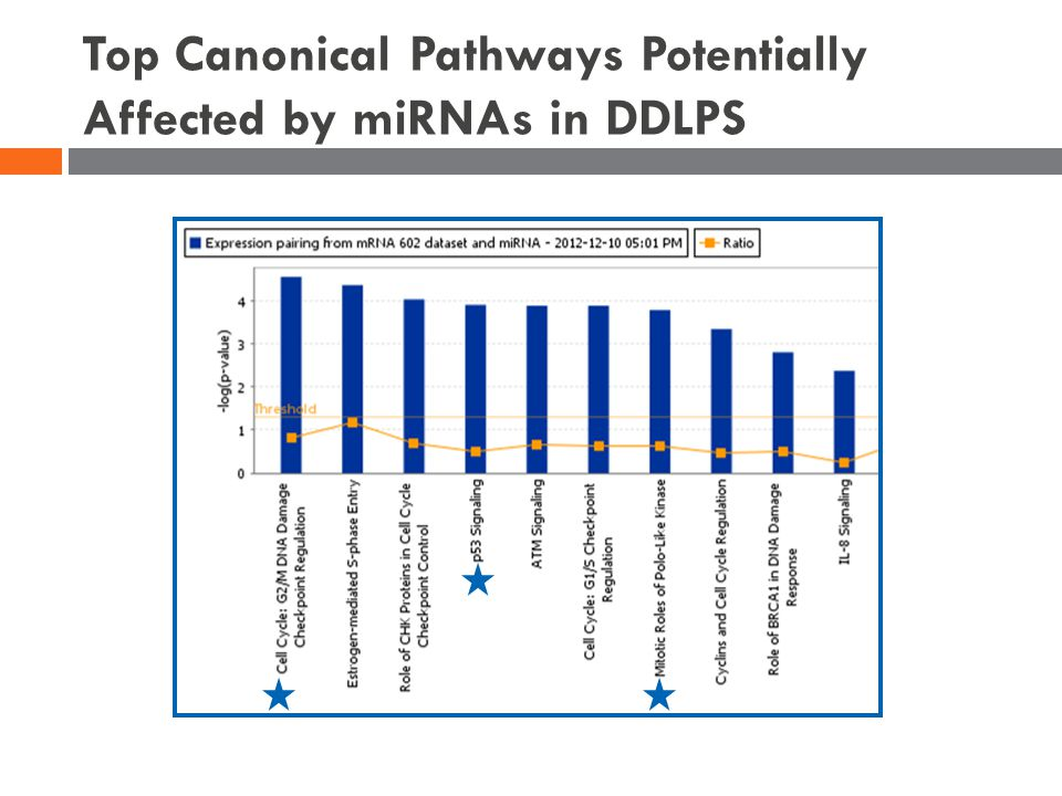 Top Canonical Pathways Potentially Affected by miRNAs in DDLPS