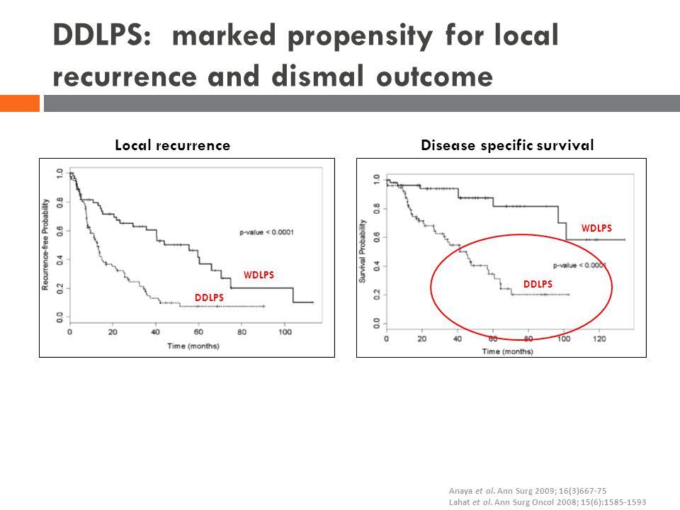 Anaya et al. Ann Surg 2009; 16(3)667-75 Lahat et al. Ann Surg Oncol 2008; 15(6):1585-1593 WDLPS DDLPS WDLPS DDLPS Local recurrenceDisease specific sur