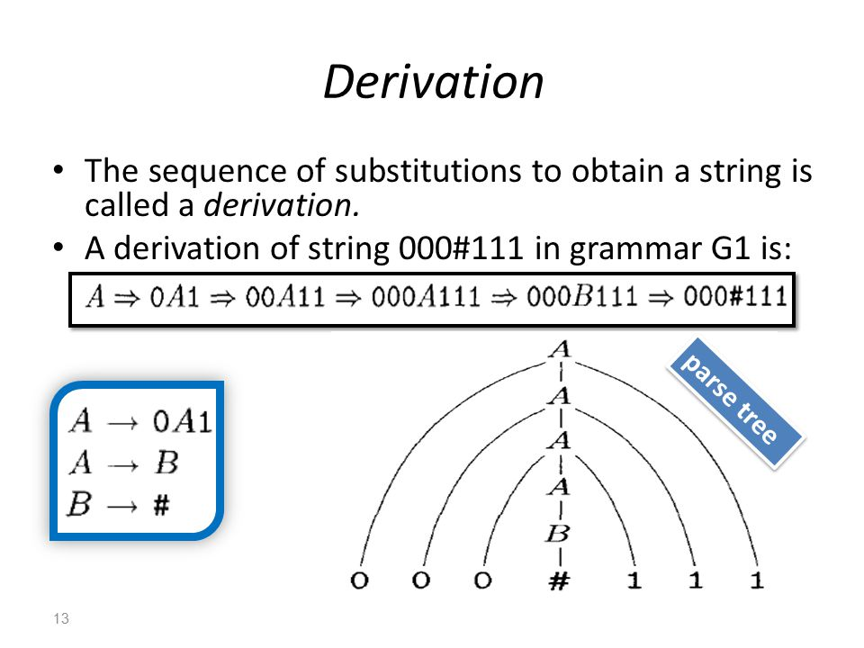 Derivation The sequence of substitutions to obtain a string is called a derivation.