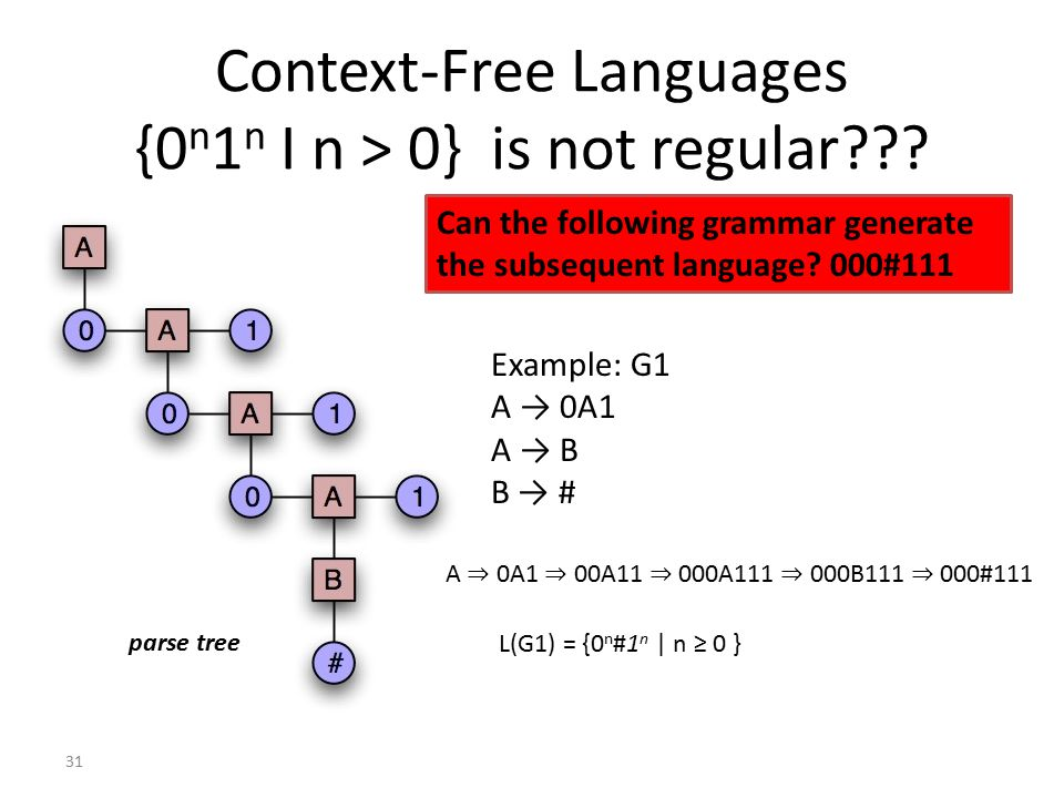 Context-Free Languages {0 n 1 n I n > 0} is not regular .