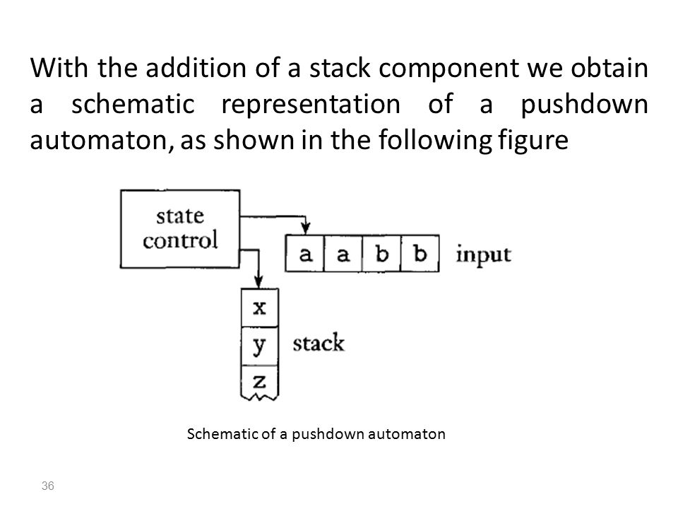 36 Schematic of a pushdown automaton With the addition of a stack component we obtain a schematic representation of a pushdown automaton, as shown in the following figure