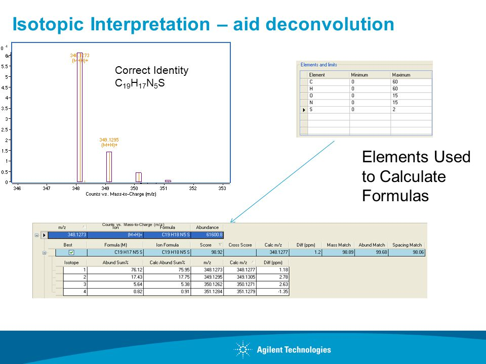 Isotopic Interpretation – aid deconvolution Elements Used to Calculate Formulas Correct Identity C 19 H 17 N 5 S
