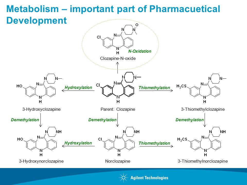 Metabolism – important part of Pharmacuetical Development Parent: Clozapine Clozapine-N-oxide 3-Hydroxynorclozapine3-ThiomethylnorclozapineNorclozapin