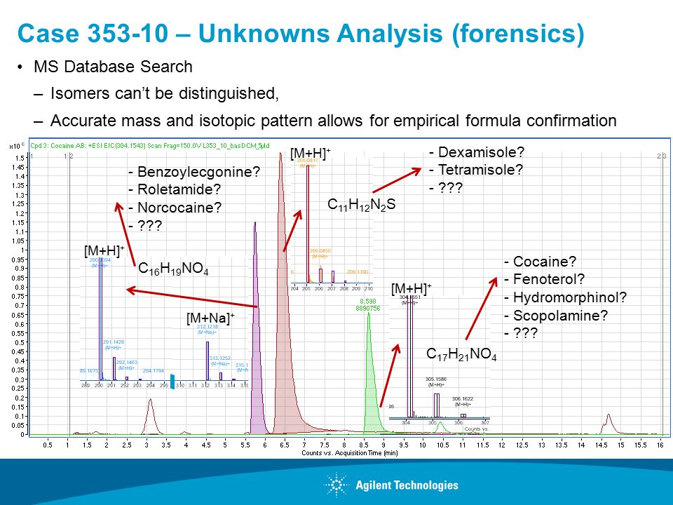 Case 353-10 – Unknowns Analysis (forensics) MS Database Search –Isomers can't be distinguished, –Accurate mass and isotopic pattern allows for empirical formula confirmation C 16 H 19 NO 4 [M+Na] + [M+H] + C 17 H 21 NO 4 [M+H] + C 11 H 12 N 2 S [M+H] + - Benzoylecgonine.
