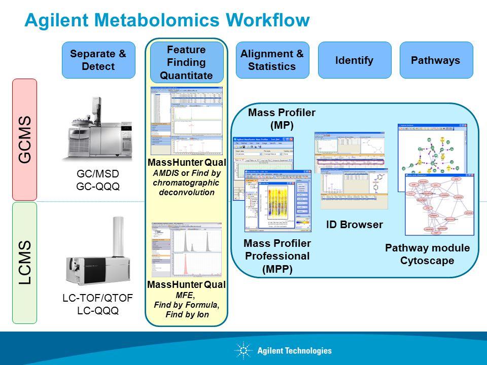 Agilent Metabolomics Workflow GCMS LCMS Separate & Detect GC/MSD GC-QQQ LC-TOF/QTOF LC-QQQ Feature Finding Quantitate MassHunter Qual AMDIS or Find by
