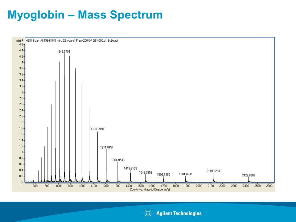 Myoglobin – Mass Spectrum