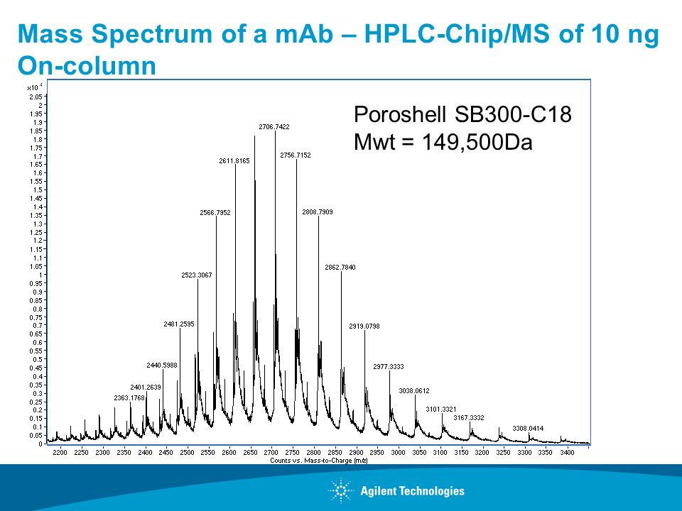 Mass Spectrum of a mAb – HPLC-Chip/MS of 10 ng On-column Poroshell SB300-C18 Mwt = 149,500Da