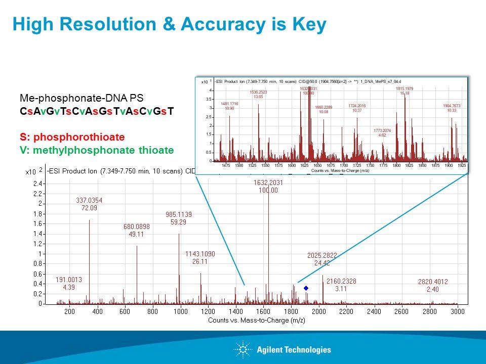 Me-phosphonate-DNA PS CsAvGvTsCvAsGsTvAsCvGsT S: phosphorothioate V: methylphosphonate thioate High Resolution & Accuracy is Key