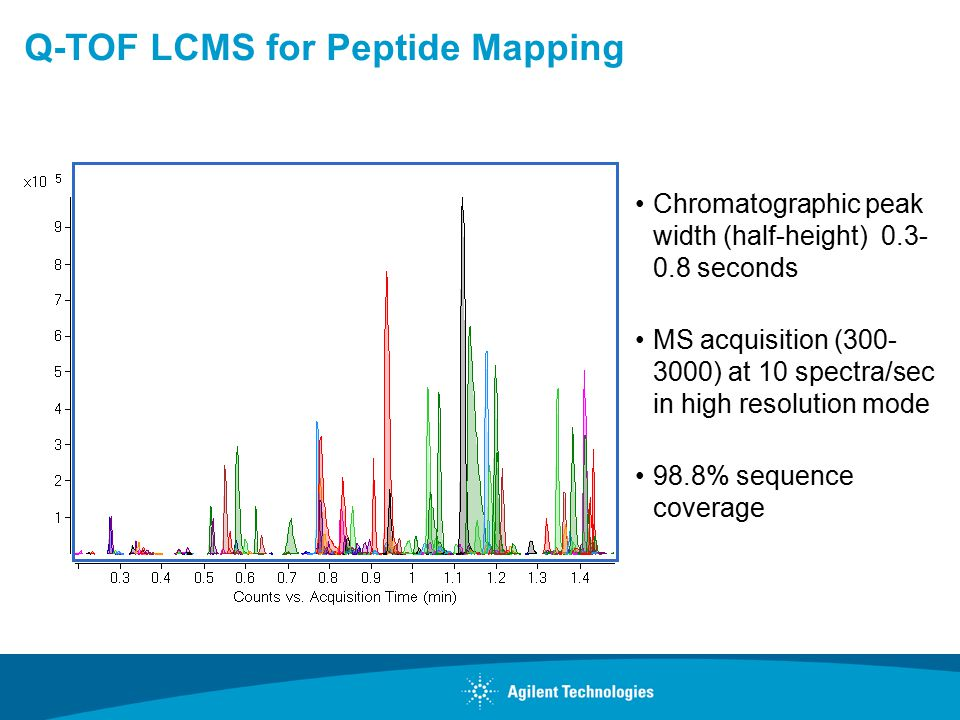 Q-TOF LCMS for Peptide Mapping Chromatographic peak width (half-height) 0.3- 0.8 seconds MS acquisition (300- 3000) at 10 spectra/sec in high resoluti