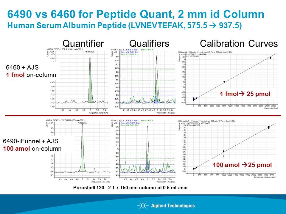 6490 vs 6460 for Peptide Quant, 2 mm id Column Human Serum Albumin Peptide (LVNEVTEFAK, 575.5  937.5) 6490-iFunnel + AJS 100 amol on-column 6460 + AJS 1 fmol on-column Poroshell 120 2.1 x 150 mm column at 0.5 mL/min 100 amol  25 pmol 1 fmol  25 pmol QuantifierQualifiersCalibration Curves