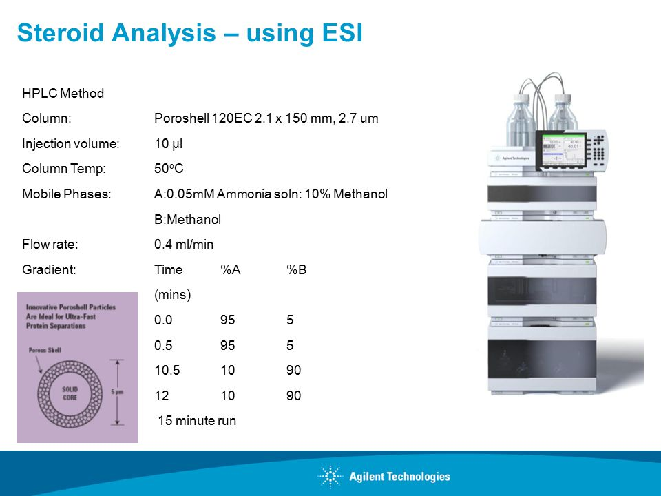 Steroid Analysis – using ESI HPLC Method Column:Poroshell 120EC 2.1 x 150 mm, 2.7 um Injection volume: 10 μl Column Temp:50 o C Mobile Phases: A:0.05mM Ammonia soln: 10% Methanol B:Methanol Flow rate:0.4 ml/min Gradient: Time%A%B (mins) 0.0955 0.5955 10.51090 121090 15 minute run