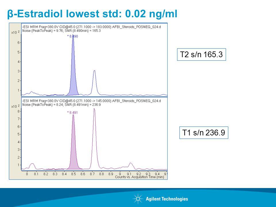 β-Estradiol lowest std: 0.02 ng/ml T1 s/n 236.9 T2 s/n 165.3