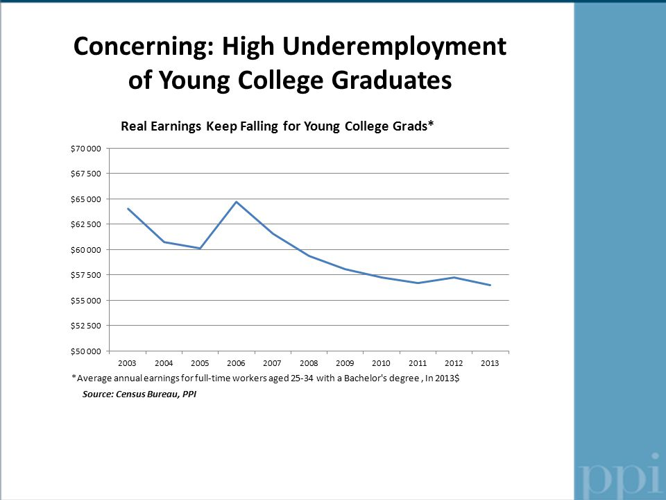 Concerning: High Underemployment of Young College Graduates