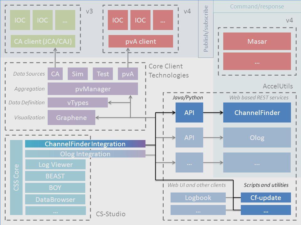 pvManager Graphene IOC CA client (JCA/CAJ) CSS Core Olog Integration Olog … … DataBrowser BOY IOC… pvA client IOC… v3v4 Publish/subscribe Command/resp