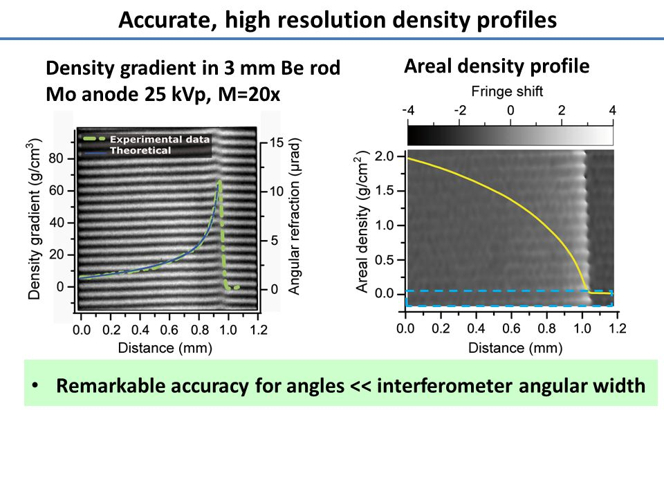 Accurate, high resolution density profiles Remarkable accuracy for angles << interferometer angular width Density gradient in 3 mm Be rod Mo anode 25 kVp, M=20x Areal density profile