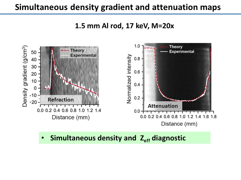 Simultaneous density gradient and attenuation maps Refraction Attenuation Simultaneous density and Z eff diagnostic 1.5 mm Al rod, 17 keV, M=20x