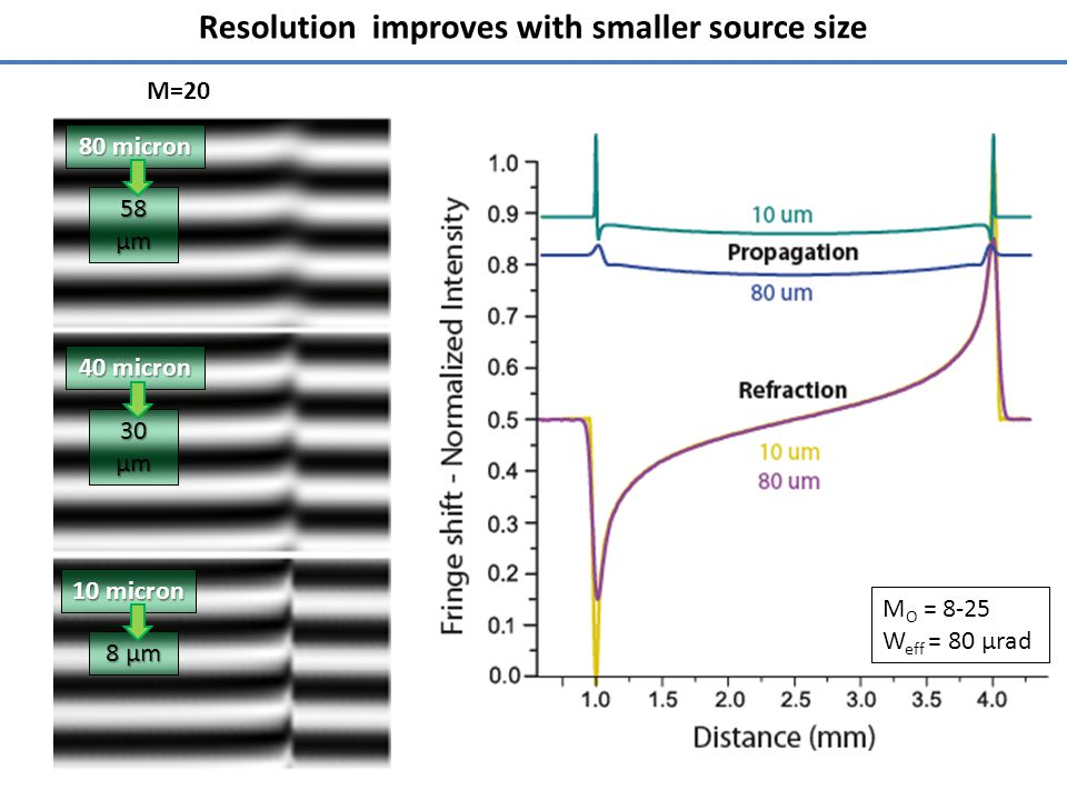 Resolution improves with smaller source size 80 micron 40 micron 10 micron M O = 8-25 W eff = 80 µrad 58 µm 30 µm 8 µm M=20