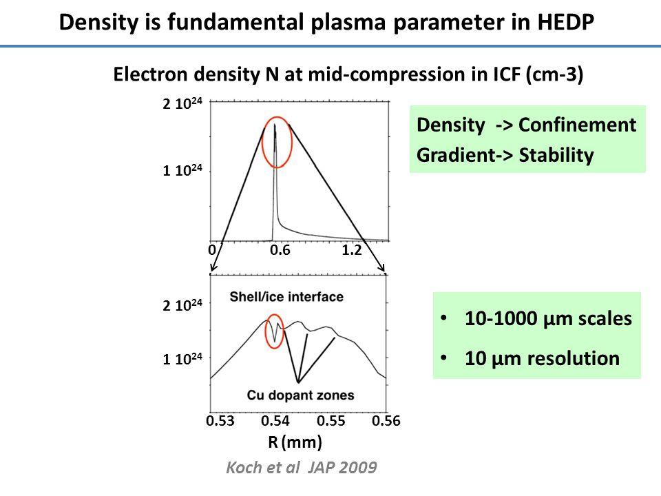 Density is fundamental plasma parameter in HEDP Koch et al JAP 2009 2 10 24 1 10 24 2 10 24 1 10 24 Electron density N at mid-compression in ICF (cm-3) 00.61.2 R (mm) 0.530.540.550.56 10-1000 µm scales 10 µm resolution Density -> Confinement Gradient-> Stability