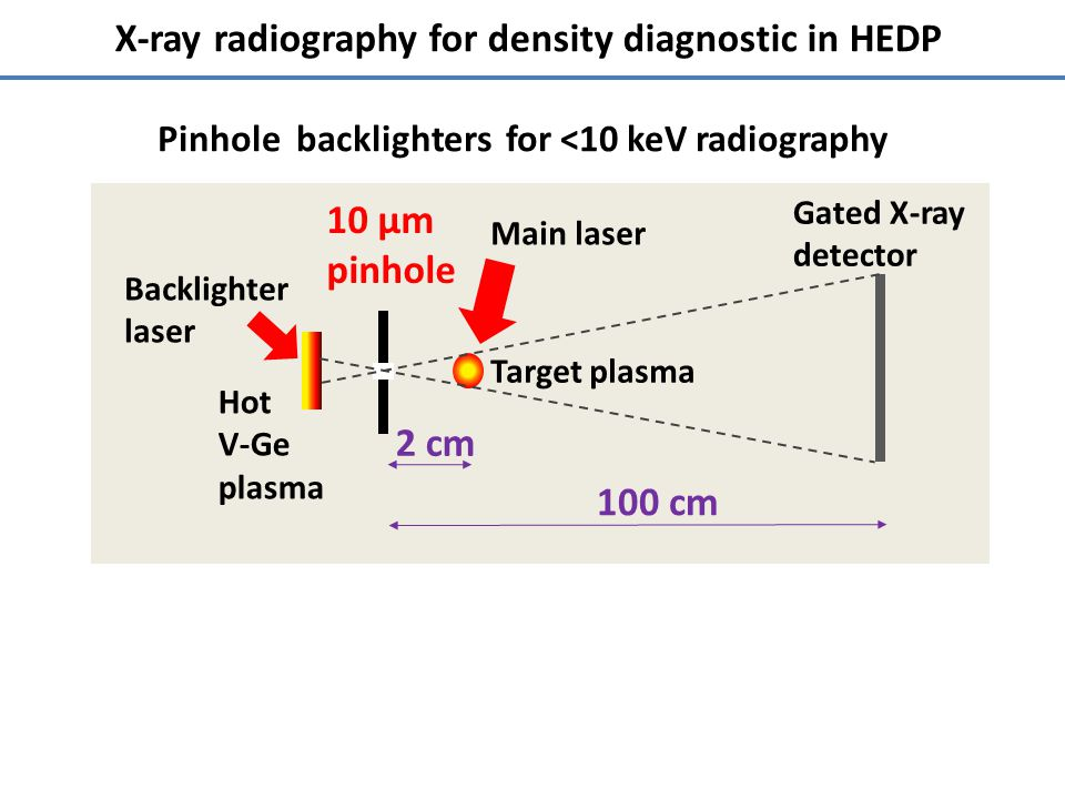 X-ray radiography for density diagnostic in HEDP 10 µm pinhole Target plasma Gated X-ray detector Backlighter laser 100 cm Main laser 2 cm Pinhole backlighters for <10 keV radiography Hot V-Ge plasma