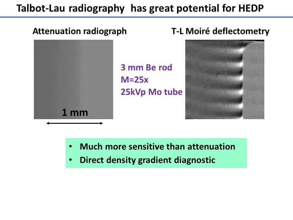 Talbot-Lau radiography has great potential for HEDP Attenuation radiograph T-L Moiré deflectometry 3 mm Be rod M=25x 25kVp Mo tube 1 mm Much more sensitive than attenuation Direct density gradient diagnostic