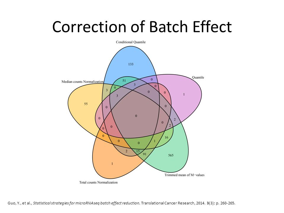 Correction of Batch Effect Guo, Y., et al., Statistical strategies for microRNAseq batch effect reduction. Translational Cancer Research, 2014. 3(3):