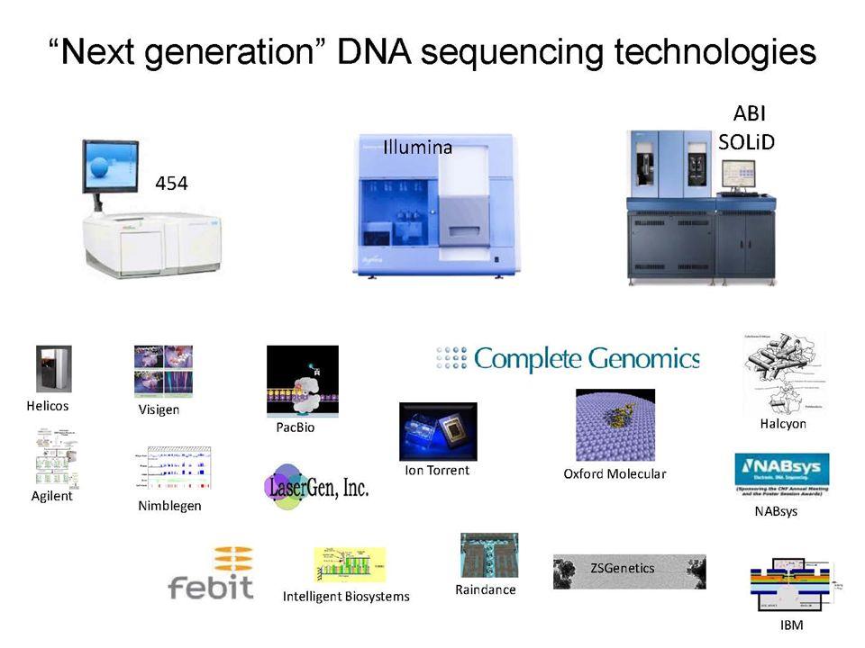 Current Generation Sequencing IlluminaABI Solid454 Life Science PriceLowmediumHigh Read Length50-100 400-1000 Read DepthHigh Low DifficultyEasyHighEasy