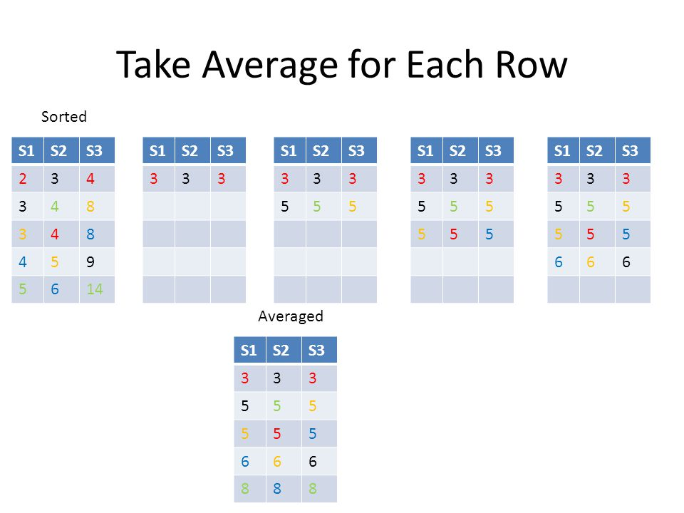 Take Average for Each Row S1S2S3 234 348 348 459 5614 Sorted S1S2S3 333 S1S2S3 333 555 S1S2S3 333 555 555 S1S2S3 333 555 555 666 S1S2S3 333 555 555 66