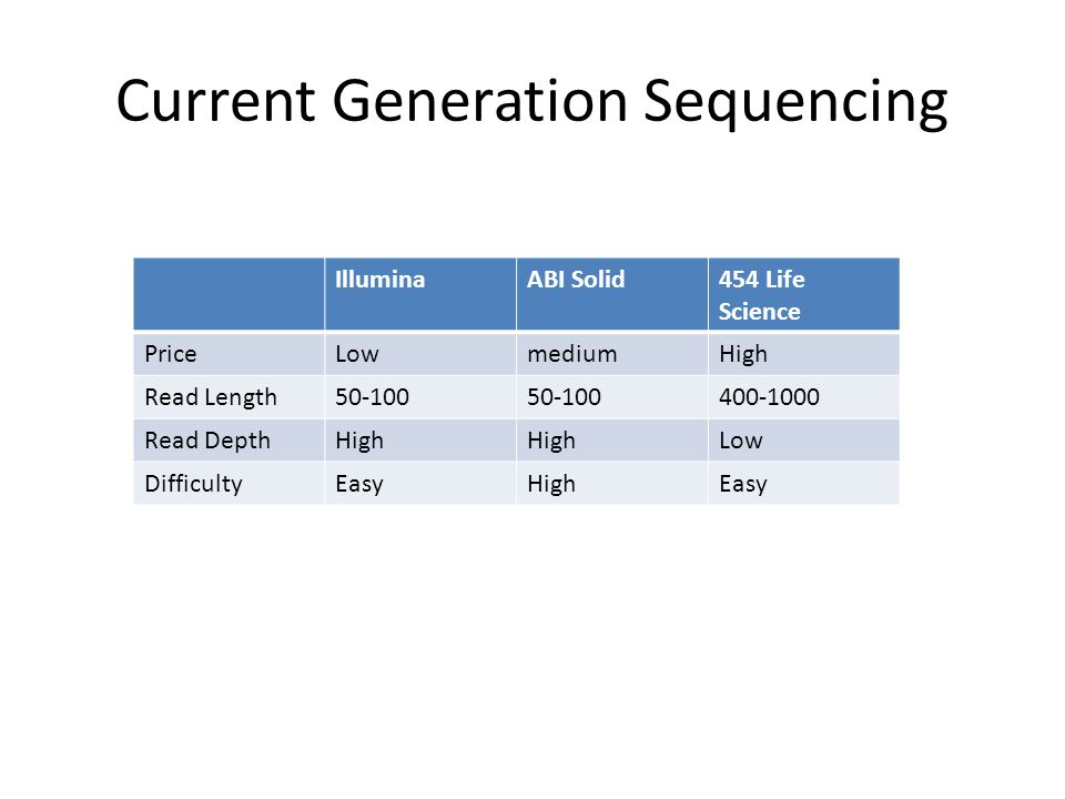 Processing RNA
