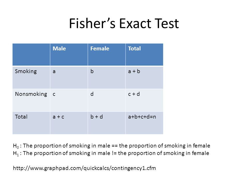 Fisher's Exact Test MaleFemaleTotal Smokingaba + b Nonsmokingcdc + d Totala + cb + da+b+c+d=n H 0 : The proportion of smoking in male == the proportio
