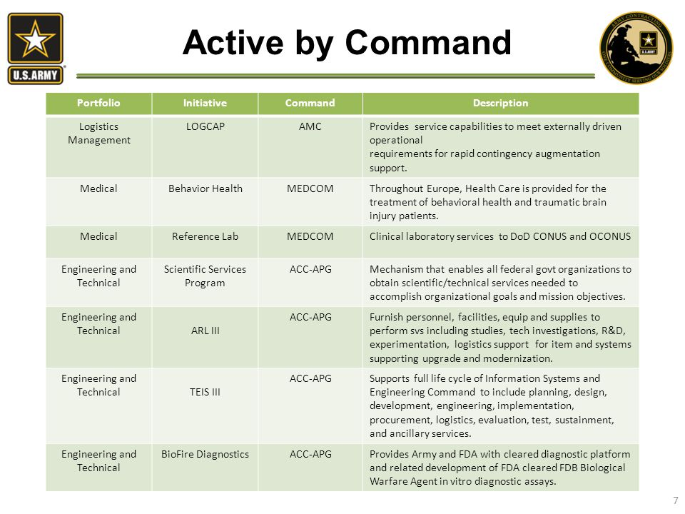 Active by Command PortfolioInitiativeCommandDescription Logistics Management LOGCAPAMCProvides service capabilities to meet externally driven operational requirements for rapid contingency augmentation support.