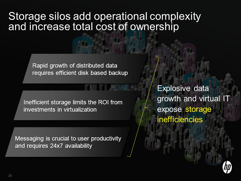 26 Footer Goes Here Storage silos add operational complexity and increase total cost of ownership 26 Rapid growth of distributed data requires efficient disk based backup Inefficient storage limits the ROI from investments in virtualization Explosive data growth and virtual IT expose storage inefficiencies Messaging is crucial to user productivity and requires 24x7 availability