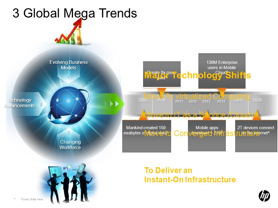 7 Footer Goes Here 3 Global Mega Trends Changing Workforce 2 Technology Advancements Technology Advancements 1 Evolving Business Models 3 2005 2010 2013 2014 2020 2015 2011 2012 Create 8x more data 1 130M Enterprise users in Mobile Cloud 3 Mobile apps download > 21B 2 2T devices connect to the internet 4 Mankind created 150 exabytes of digital data 1 Major Technology Shifts Move To virtualized Computing Move to IT as a Service (Cloud) Move to Converged Infrastructure To Deliver an Instant-On Infrastructure