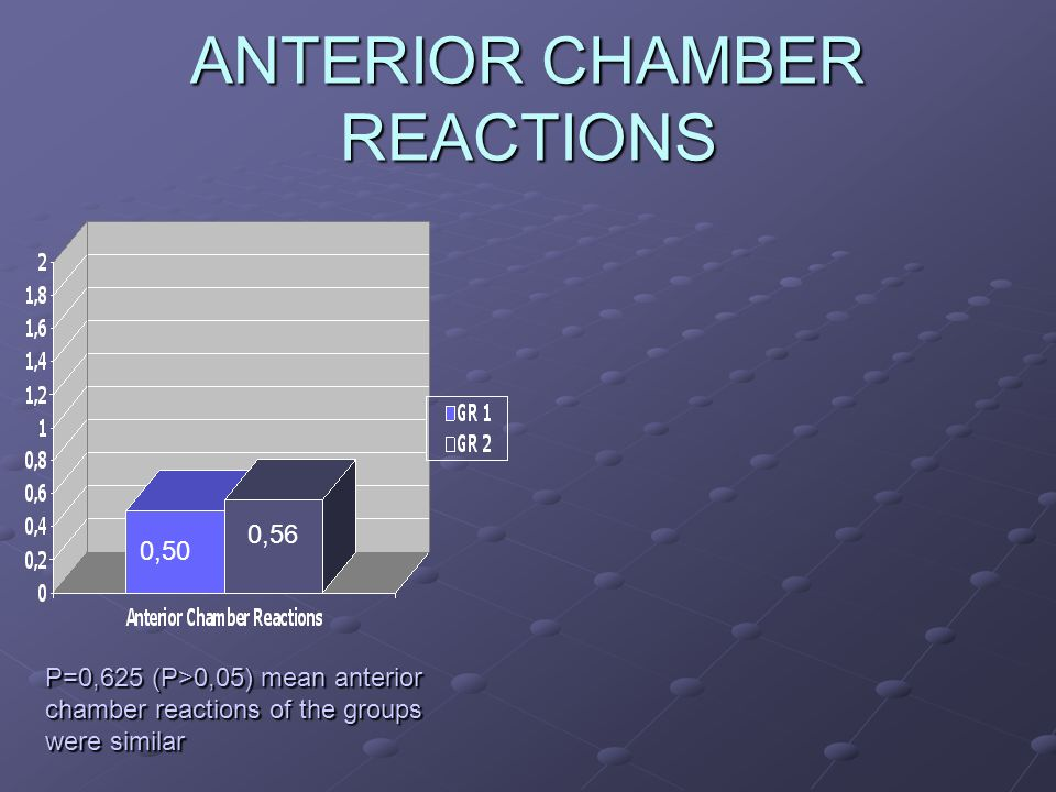 ANTERIOR CHAMBER REACTIONS 0,56 0,50 P=0,625 (P>0,05) mean anterior chamber reactions of the groups were similar