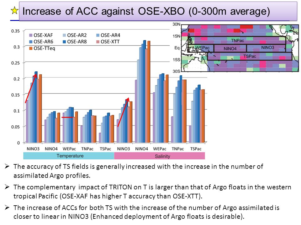 Increase of ACC against OSE-XBO (0-300m average)  The accuracy of TS fields is generally increased with the increase in the number of assimilated Arg