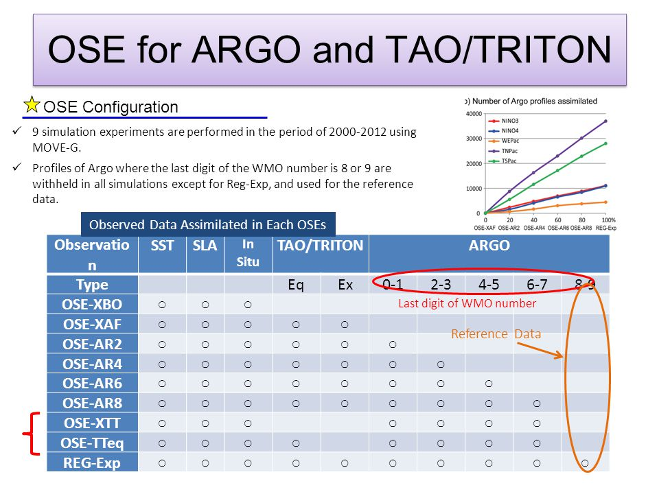 Increase of ACC against OSE-XBO (0-300m average)  The accuracy of TS fields is generally increased with the increase in the number of assimilated Argo profiles.