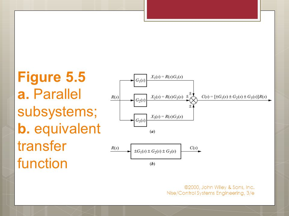 ©2000, John Wiley & Sons, Inc. Nise/Control Systems Engineering, 3/e Figure 5.5 a.