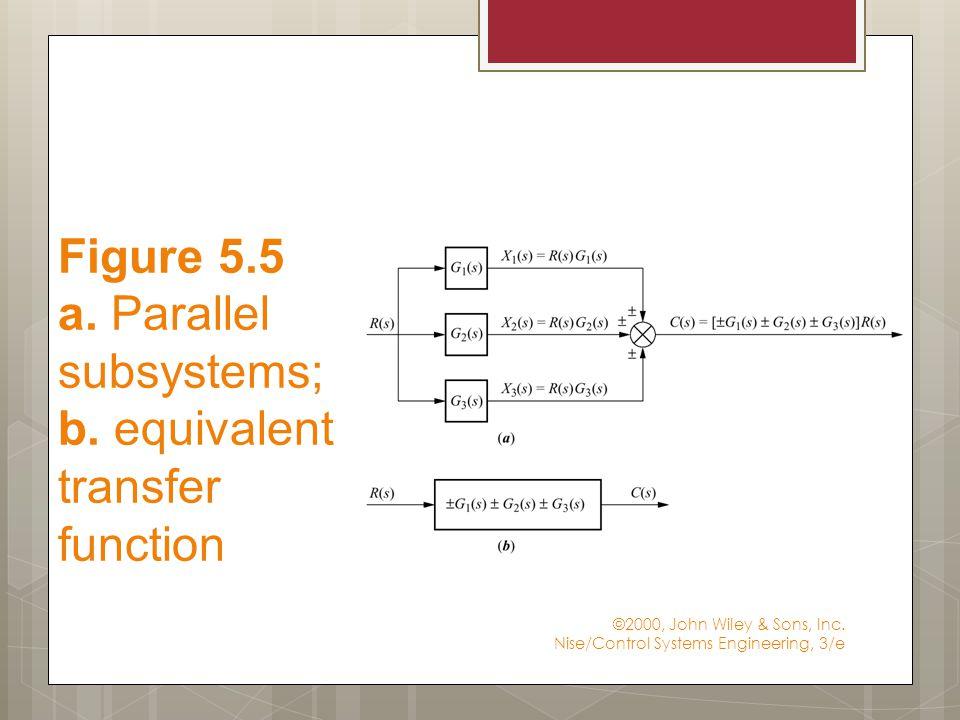 ©2000, John Wiley & Sons, Inc. Nise/Control Systems Engineering, 3/e Figure 5.6 Feedback Loop