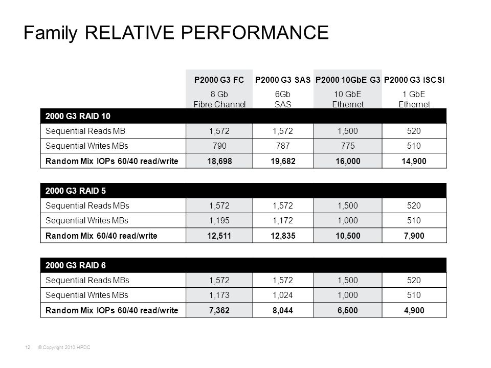 © Copyright 2010 HPDC12 Family RELATIVE PERFORMANCE P2000 G3 FCP2000 G3 SASP2000 10GbE G3P2000 G3 iSCSI 8 Gb Fibre Channel 6Gb SAS 10 GbE Ethernet 1 G